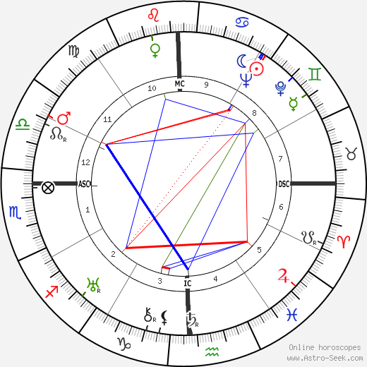 George Orwell astro natal birth chart, George Orwell horoscope, astrology