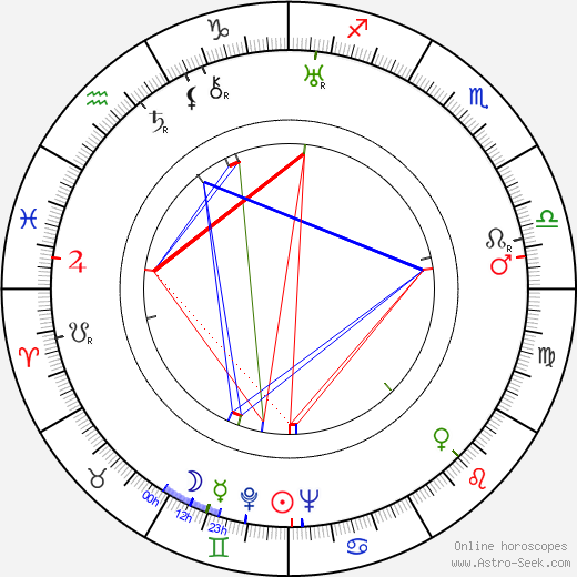 H. C. Branner astro natal birth chart, H. C. Branner horoscope, astrology