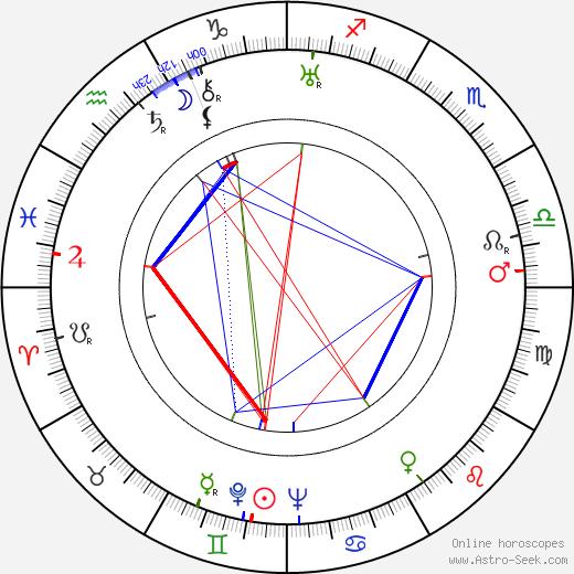 Harold 'Red' Grange birth chart, Harold 'Red' Grange astro natal horoscope, astrology