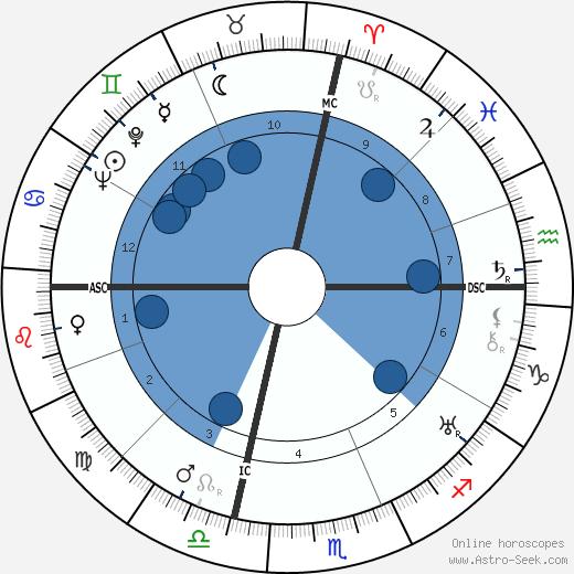 John Dillinger wikipedia, horoscope, astrology, instagram
