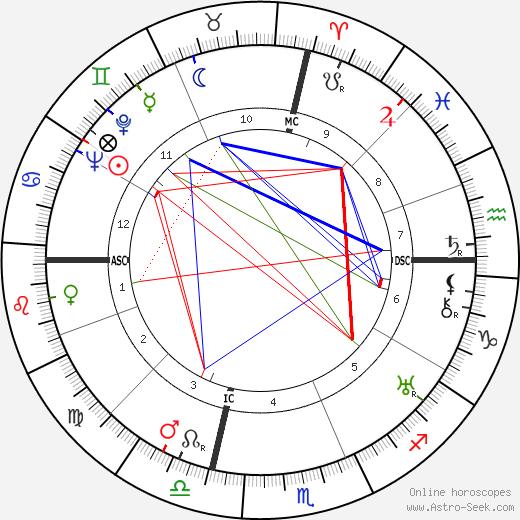John Dillinger birth chart, John Dillinger astro natal horoscope, astrology