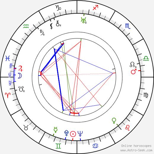 Josef Maleček день рождения гороскоп, Josef Maleček Натальная карта онлайн