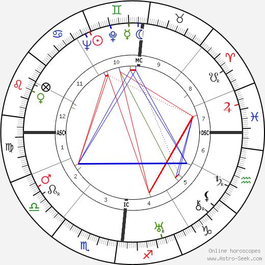 Louis Seigner tema natale, oroscopo, Louis Seigner oroscopi gratuiti, astrologia