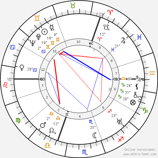 Marguerite Yourcenar birth chart, biography, wikipedia 2018, 2019