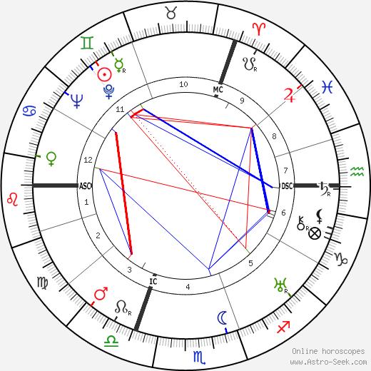 Marguerite Yourcenar astro natal birth chart, Marguerite Yourcenar horoscope, astrology