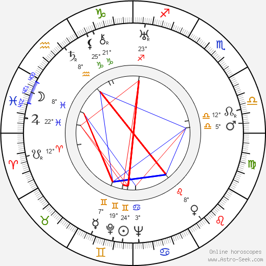 Ona Munson birth chart, biography, wikipedia 2018, 2019