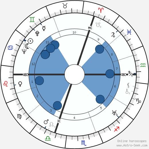 Pierre Brossolette wikipedia, horoscope, astrology, instagram