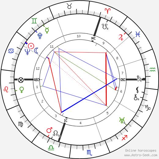Pierre Brossolette tema natale, oroscopo, Pierre Brossolette oroscopi gratuiti, astrologia