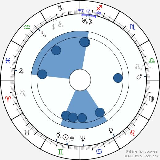 Robert A. Stemmle wikipedia, horoscope, astrology, instagram
