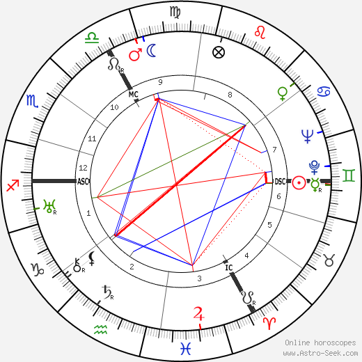 Suzanne Guémard день рождения гороскоп, Suzanne Guémard Натальная карта онлайн