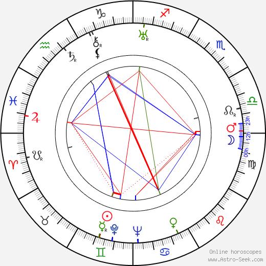 Тед Тецлафф Ted Tetzlaff день рождения гороскоп, Ted Tetzlaff Натальная карта онлайн
