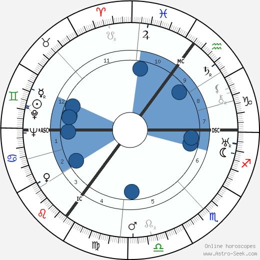 Theo Lingen wikipedia, horoscope, astrology, instagram