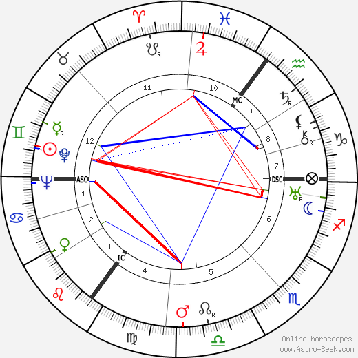 Theo Lingen tema natale, oroscopo, Theo Lingen oroscopi gratuiti, astrologia