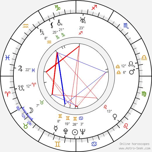 Toivo Palomurto birth chart, biography, wikipedia 2019, 2020