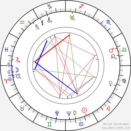 Adalberto Libera birth chart, Adalberto Libera astro natal horoscope, astrology