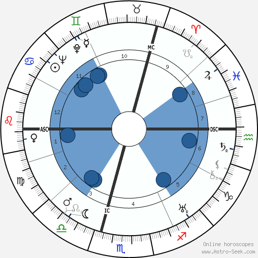 Alec Douglas-Home wikipedia, horoscope, astrology, instagram