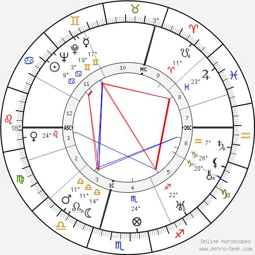 Alec Douglas-Home birth chart, biography, wikipedia 2018, 2019