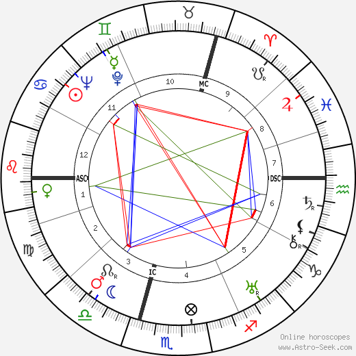 Alec Douglas-Home astro natal birth chart, Alec Douglas-Home horoscope, astrology