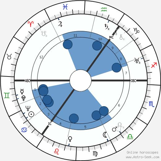 Amy Johnson wikipedia, horoscope, astrology, instagram