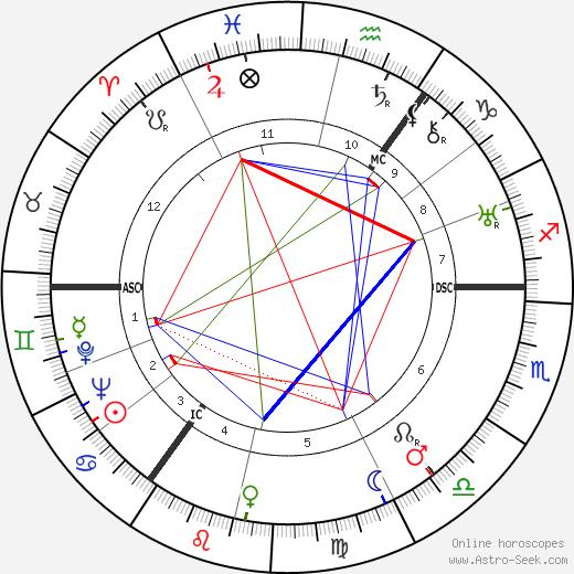 Эми Джонсон Amy Johnson день рождения гороскоп, Amy Johnson Натальная карта онлайн