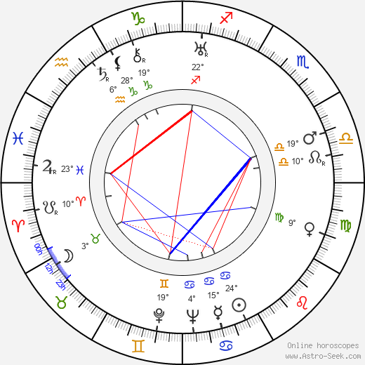 Chill Wills birth chart, biography, wikipedia 2018, 2019