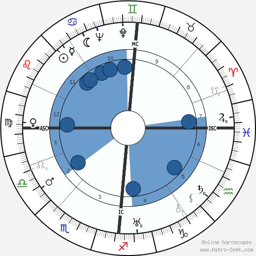 David W. Henderson wikipedia, horoscope, astrology, instagram