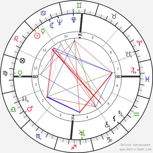 David W. Henderson день рождения гороскоп, David W. Henderson Натальная карта онлайн