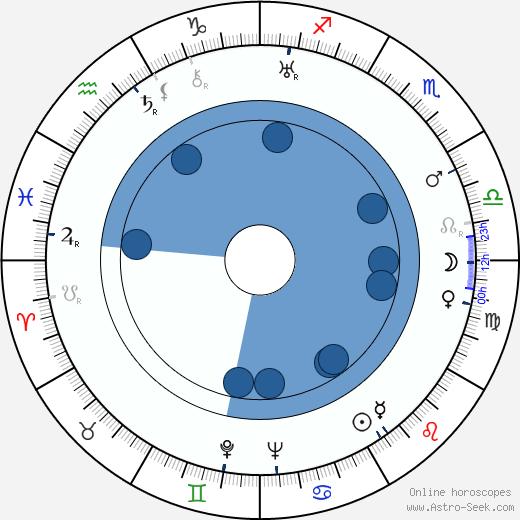 Duane Thompson wikipedia, horoscope, astrology, instagram