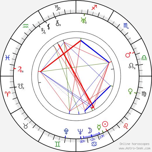 Ernst G. Schiffner birth chart, Ernst G. Schiffner astro natal horoscope, astrology