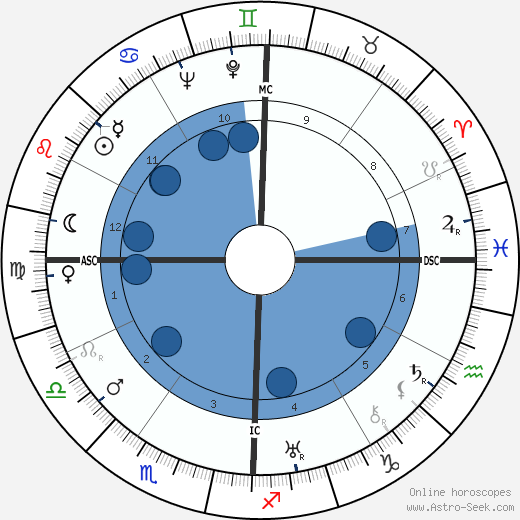 Estes Kefauver horoscope, astrology, sign, zodiac, date of birth, instagram