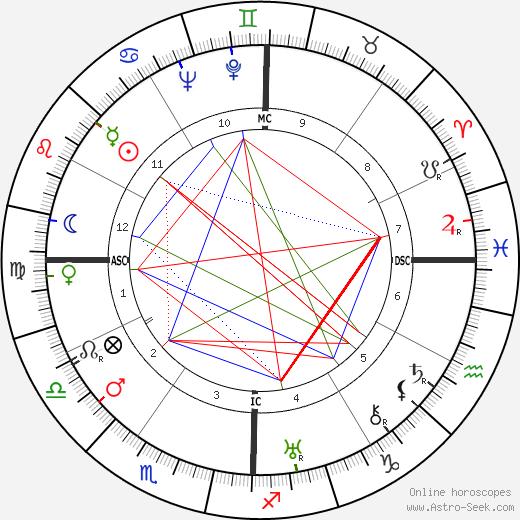 Estes Kefauver tema natale, oroscopo, Estes Kefauver oroscopi gratuiti, astrologia
