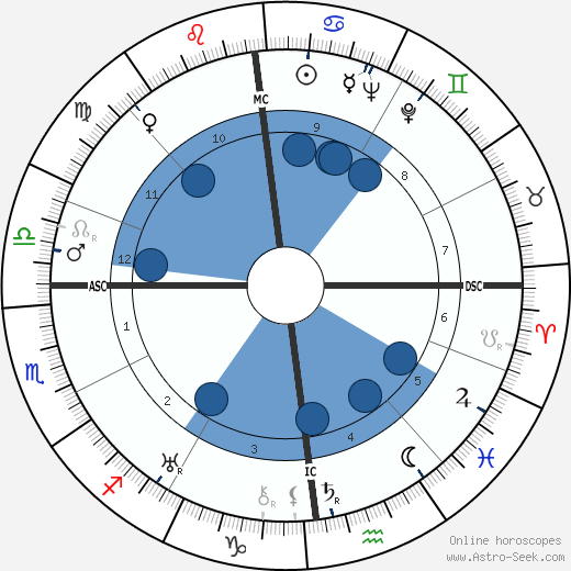 Georges Delplanque wikipedia, horoscope, astrology, instagram
