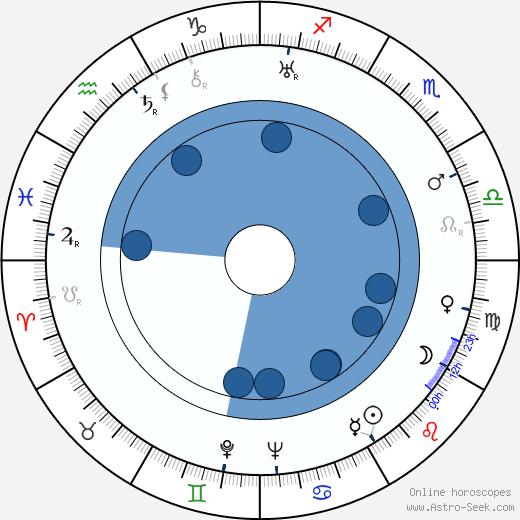 Jeanne Helbling wikipedia, horoscope, astrology, instagram