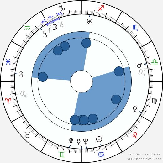 John Wyndham wikipedia, horoscope, astrology, instagram