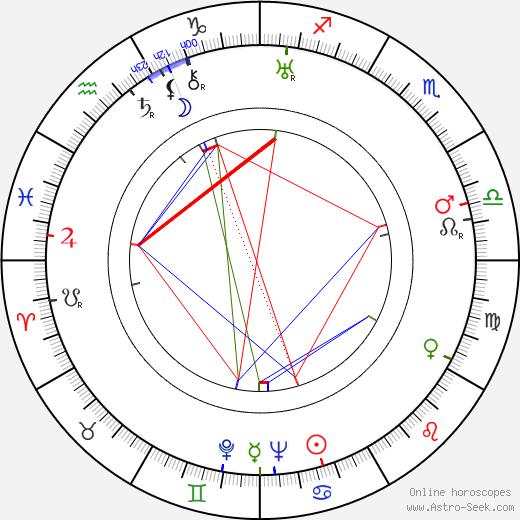 Джон Уиндем John Wyndham день рождения гороскоп, John Wyndham Натальная карта онлайн