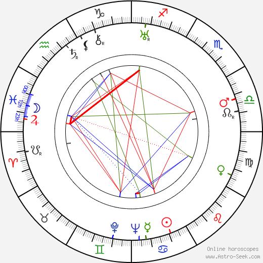 Ken Murray birth chart, Ken Murray astro natal horoscope, astrology