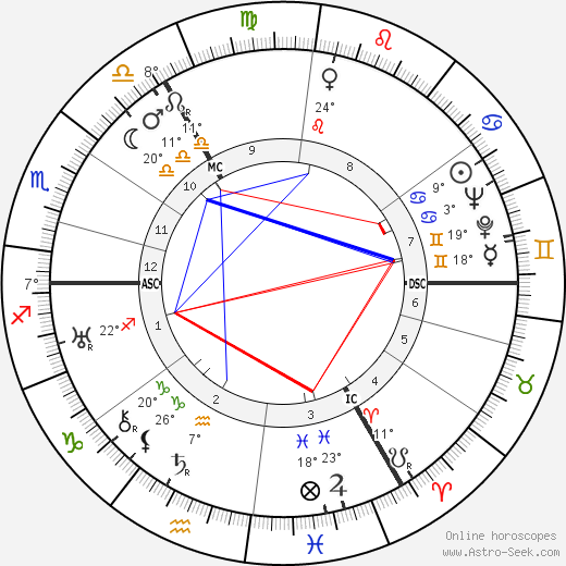 King Olav V birth chart, biography, wikipedia 2020, 2021