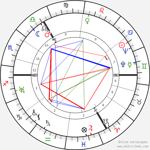 King Olav V birth chart, King Olav V astro natal horoscope, astrology