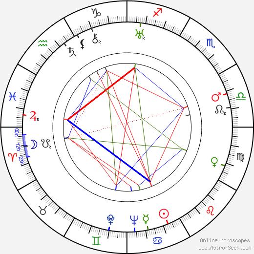 Mary Philbin astro natal birth chart, Mary Philbin horoscope, astrology