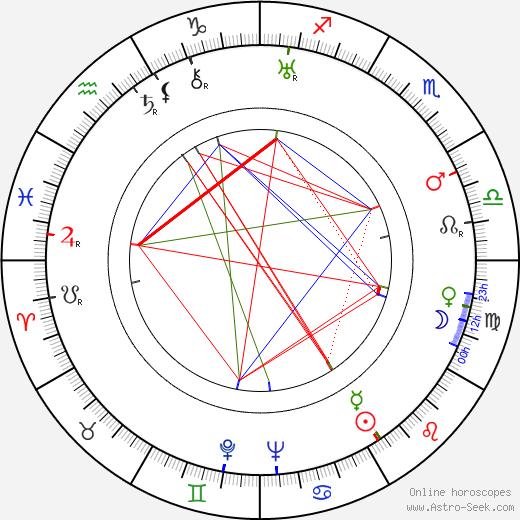 Nikolai Cherkasov tema natale, oroscopo, Nikolai Cherkasov oroscopi gratuiti, astrologia