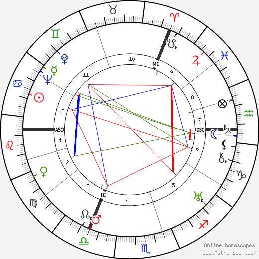 Отто Хассе O. E. Hasse день рождения гороскоп, O. E. Hasse Натальная карта онлайн