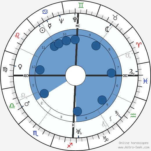 Robert Dalban horoscope, astrology, sign, zodiac, date of birth, instagram