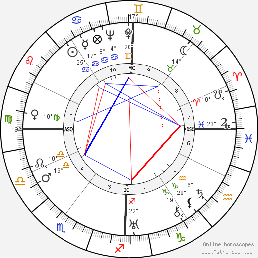Robert Dalban birth chart, biography, wikipedia 2020, 2021
