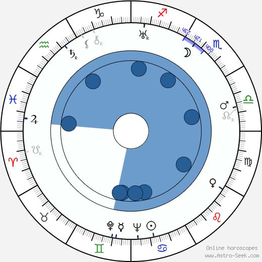 Vladimir Suteyev wikipedia, horoscope, astrology, instagram