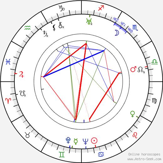 Vladimir Suteyev день рождения гороскоп, Vladimir Suteyev Натальная карта онлайн