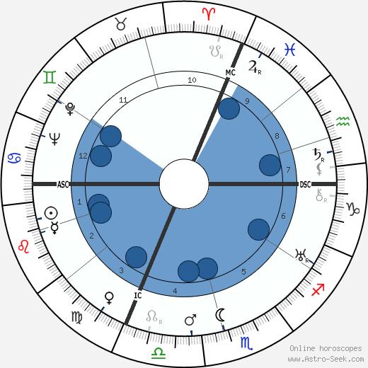 Walter Camryn wikipedia, horoscope, astrology, instagram