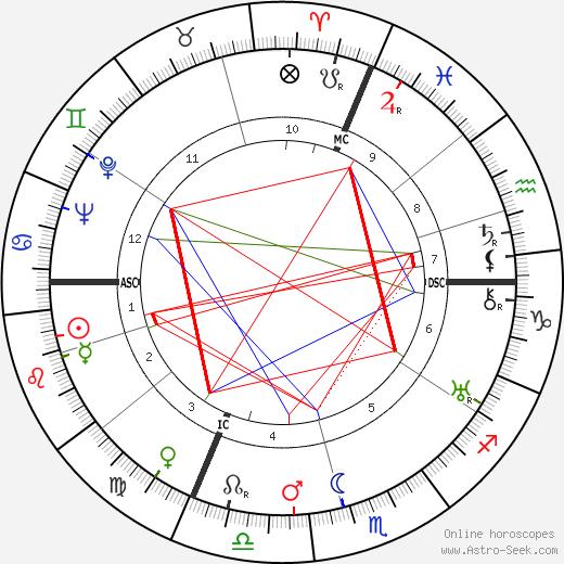 Walter Camryn tema natale, oroscopo, Walter Camryn oroscopi gratuiti, astrologia