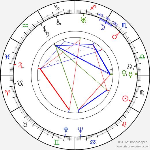 Andrey Fayt birth chart, Andrey Fayt astro natal horoscope, astrology