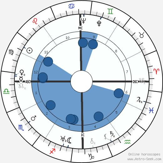 Arthur Godfrey wikipedia, horoscope, astrology, instagram