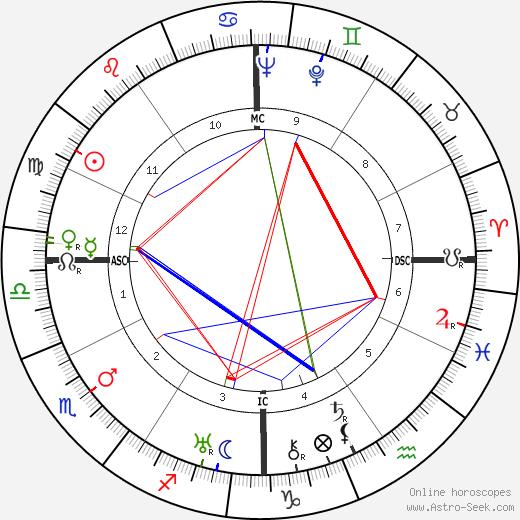 Arthur Godfrey tema natale, oroscopo, Arthur Godfrey oroscopi gratuiti, astrologia